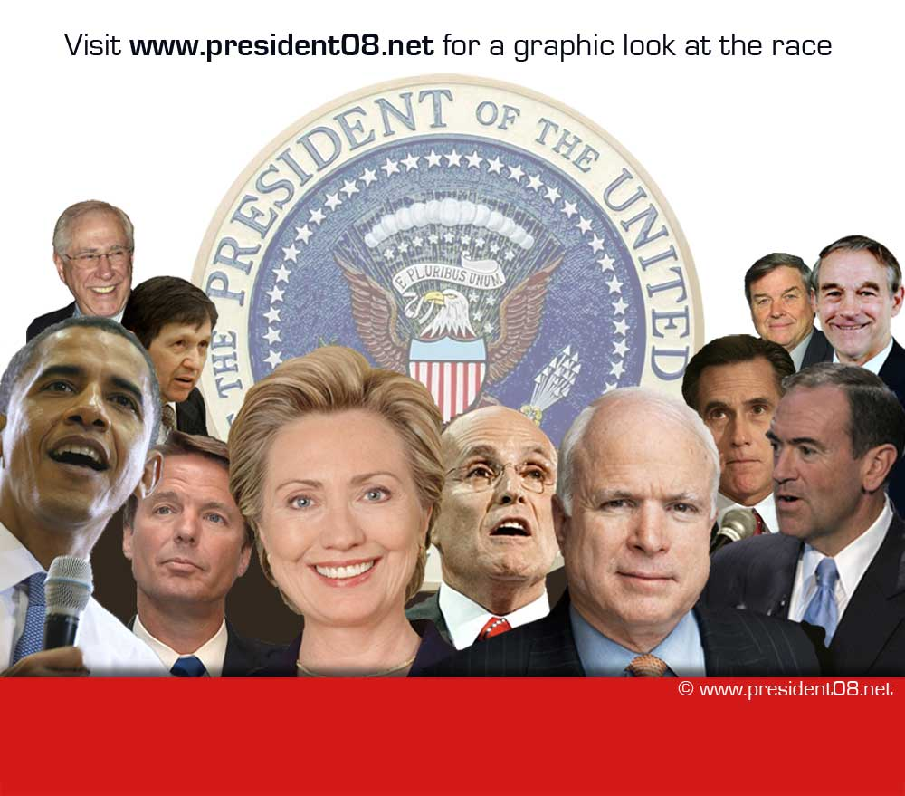 Who will be the next American president? 2008 US election outlook