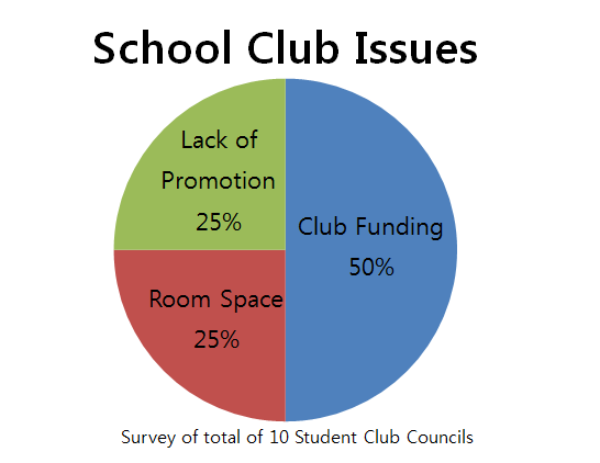 The Lack of School's Interest, the Struggles of Student Clubs
