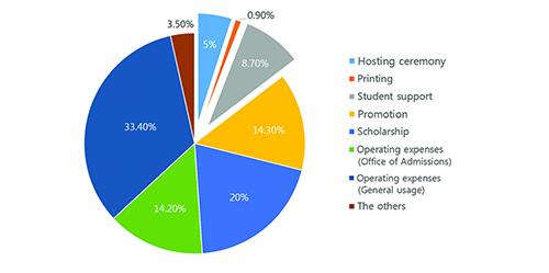 Long-Standing Opinion Gap of Admission Fee Abolition