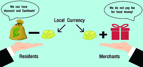 The Rise of Local Currency, It Is a Loss If Not Used!